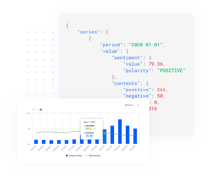 Points of Interest API